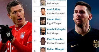 Lewandowski far ahead, Messi just 5th: 2021 Golden Boot ranking as it stands