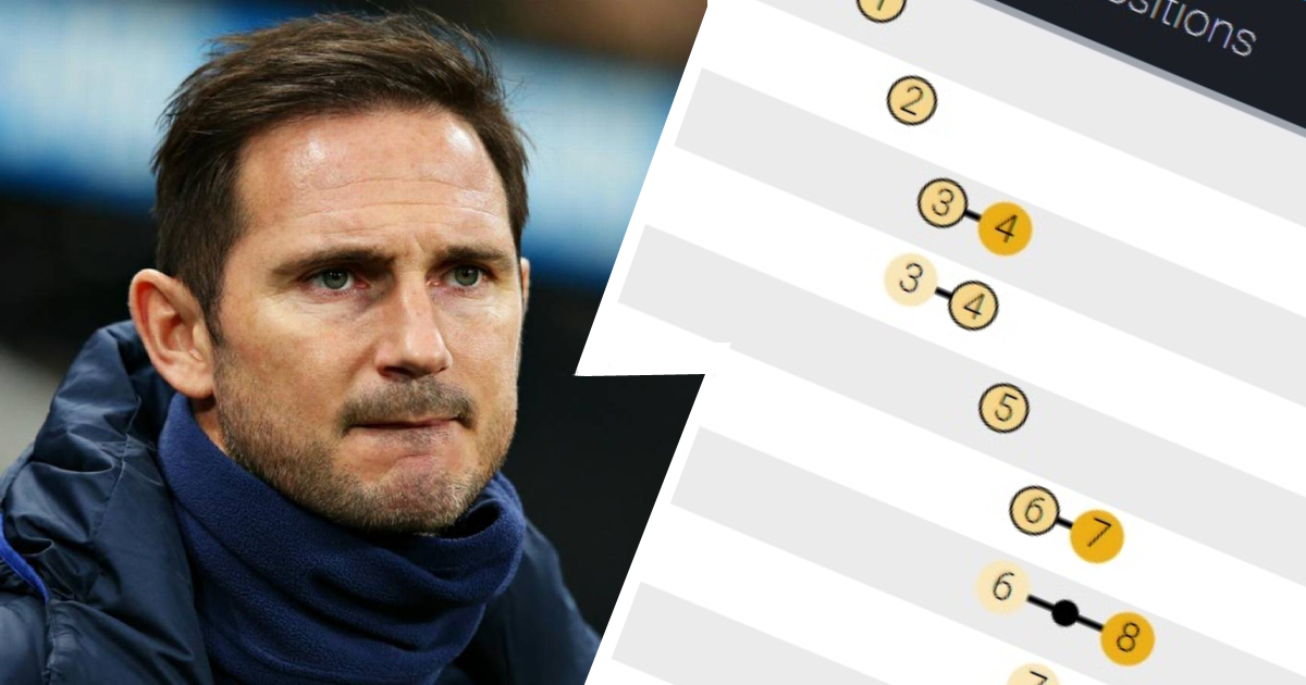 Chelsea could be 3rd: how Premier League table can change ...