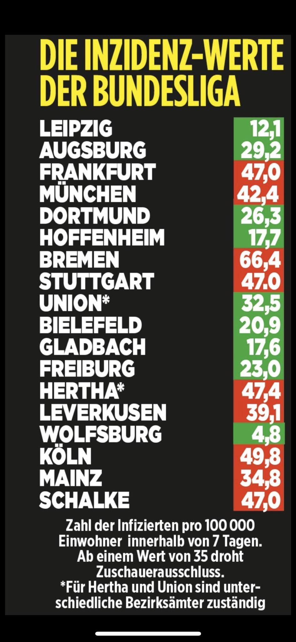 Inzidenz Werte Der Bundesliga In 6 Stadten Ist Die Lage Schlimmer Als In Munchen