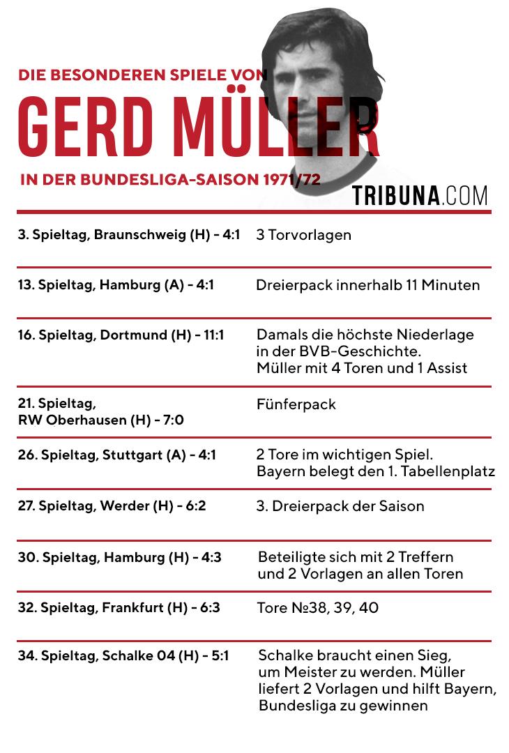 Gerd Muller Legte Nur 3 5 Km Pro Spiel Zuruck Stellte Trotzdem Den Ewigen Torrekord Auf