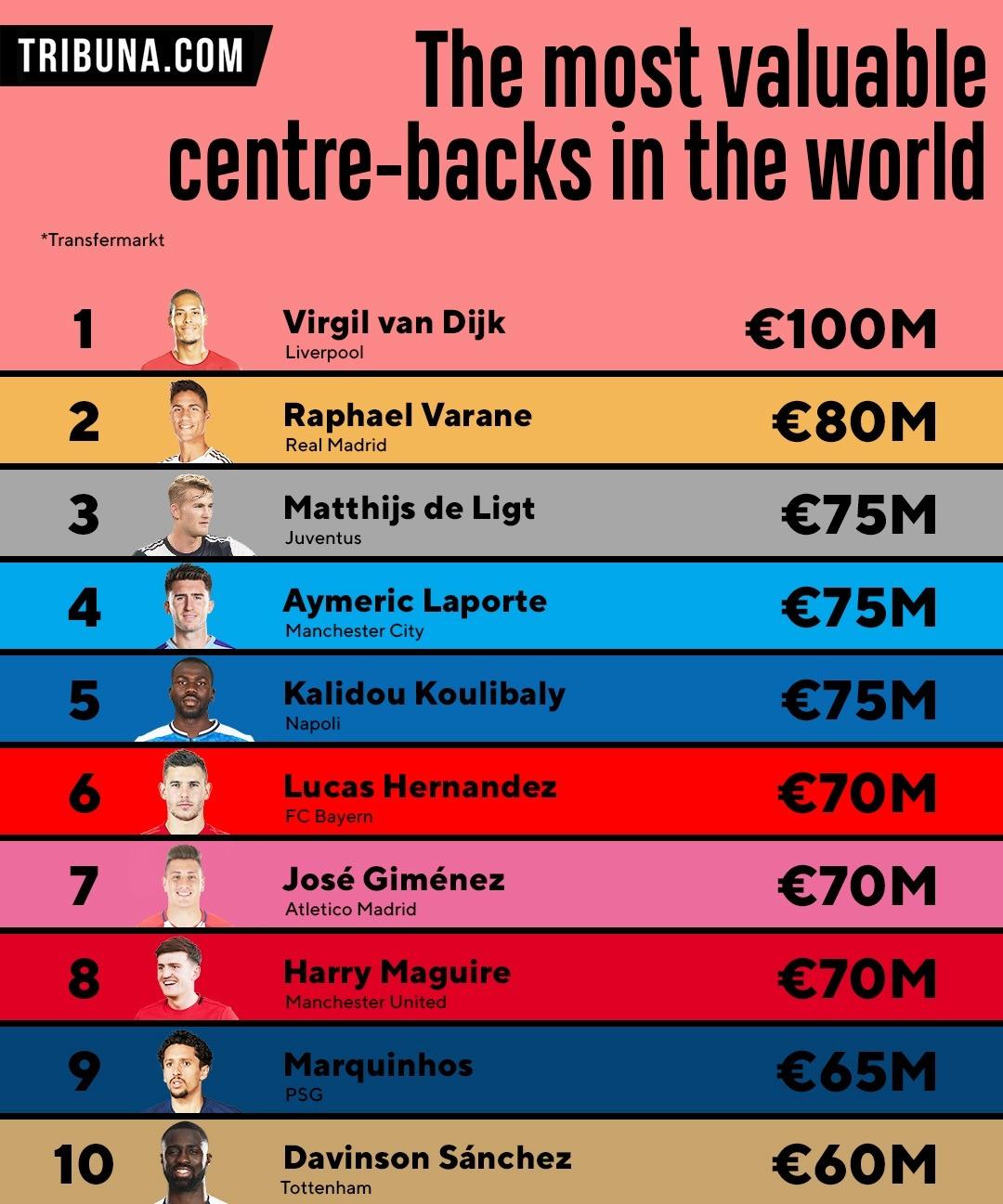 Virgil van Dijk, Liverpool, hậu vệ xuất sắc nhất thế giới, van dijk rửa bát