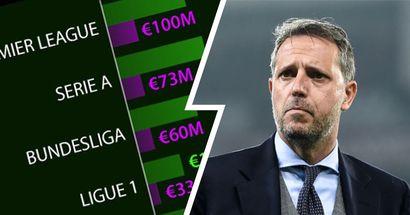 Juventus deludente sul mercato di gennaio? Mezza Europa lo è stata: drastico calo nei top 5 campionati