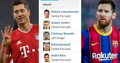 2021 Golden Boot ranking: Messi struggling to catch up with Lewandowski